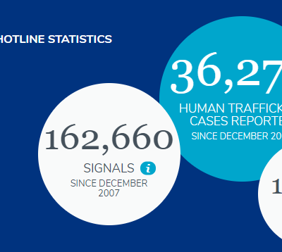 National Human Trafficking Hotline & Help